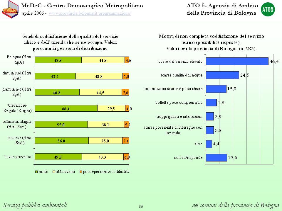 36 MeDeC - Centro Demoscopico Metropolitano ATO 5- Agenzia di Ambito aprile 2006 - www.provincia.bologna.it/programmazione/ della Provincia di Bologna