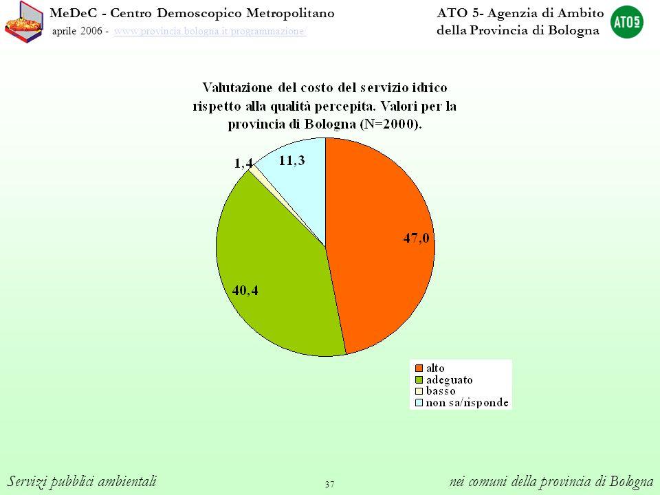 37 MeDeC - Centro Demoscopico Metropolitano ATO 5- Agenzia di Ambito aprile 2006 - www.provincia.bologna.it/programmazione/ della Provincia di Bologna