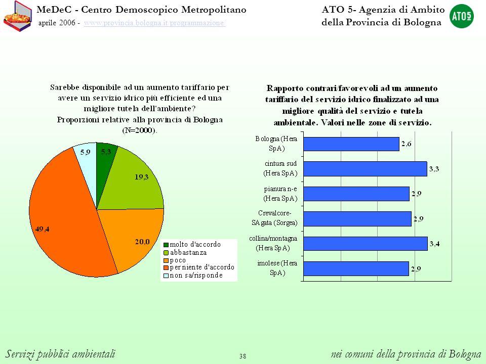 38 MeDeC - Centro Demoscopico Metropolitano ATO 5- Agenzia di Ambito aprile 2006 - www.provincia.bologna.it/programmazione/ della Provincia di Bologna