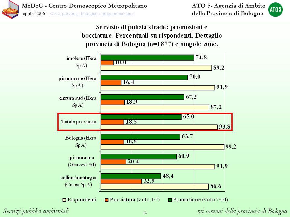 41 MeDeC - Centro Demoscopico Metropolitano ATO 5- Agenzia di Ambito aprile 2006 - www.provincia.bologna.it/programmazione/ della Provincia di Bologna