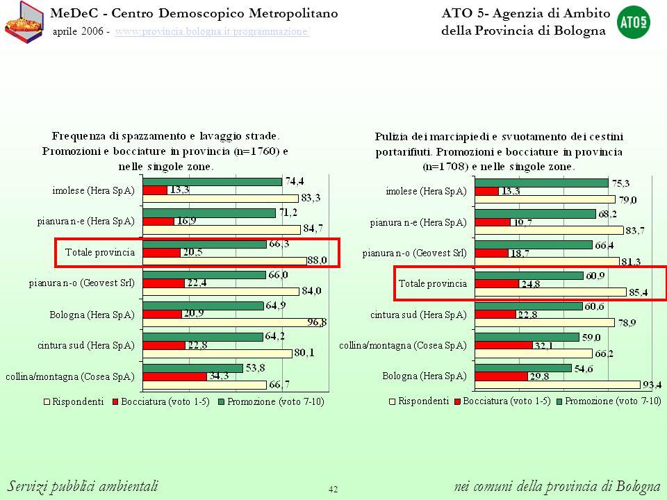 42 MeDeC - Centro Demoscopico Metropolitano ATO 5- Agenzia di Ambito aprile 2006 - www.provincia.bologna.it/programmazione/ della Provincia di Bologna