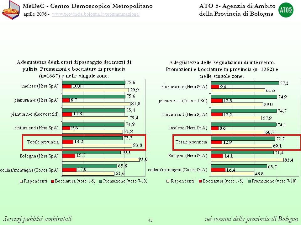 43 MeDeC - Centro Demoscopico Metropolitano ATO 5- Agenzia di Ambito aprile 2006 - www.provincia.bologna.it/programmazione/ della Provincia di Bologna