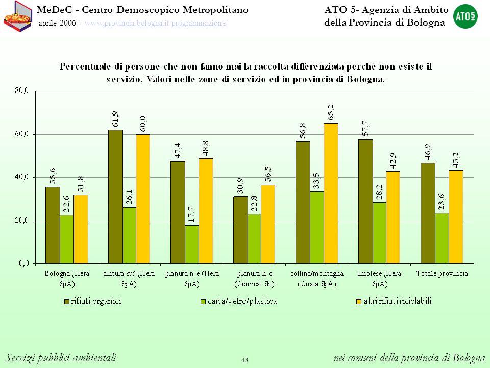 48 MeDeC - Centro Demoscopico Metropolitano ATO 5- Agenzia di Ambito aprile 2006 - www.provincia.bologna.it/programmazione/ della Provincia di Bologna