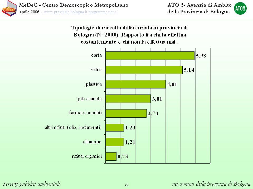 49 MeDeC - Centro Demoscopico Metropolitano ATO 5- Agenzia di Ambito aprile 2006 - www.provincia.bologna.it/programmazione/ della Provincia di Bologna