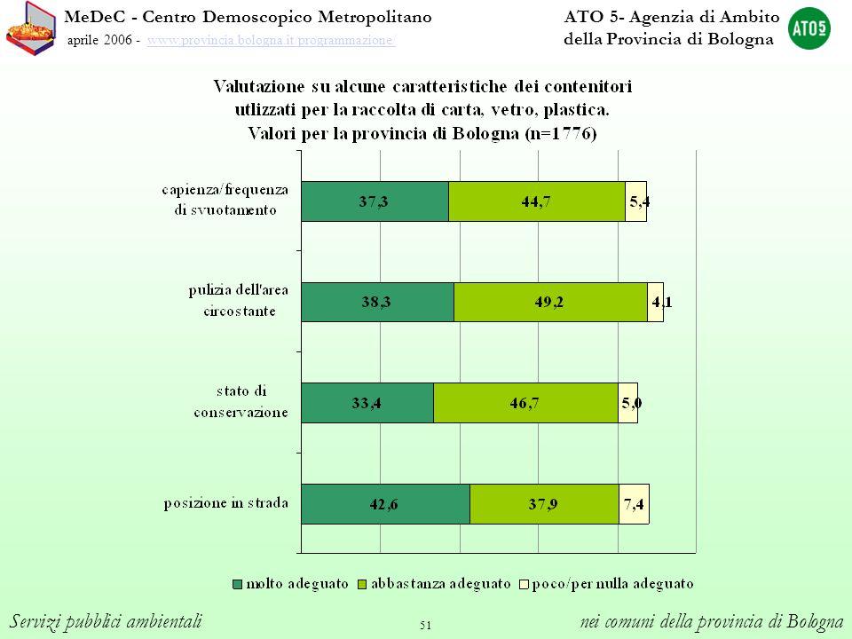 51 MeDeC - Centro Demoscopico Metropolitano ATO 5- Agenzia di Ambito aprile 2006 - www.provincia.bologna.it/programmazione/ della Provincia di Bologna
