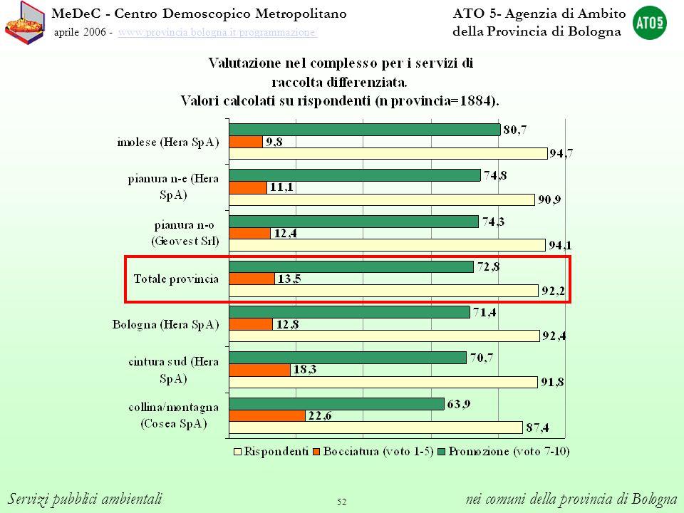 52 MeDeC - Centro Demoscopico Metropolitano ATO 5- Agenzia di Ambito aprile 2006 - www.provincia.bologna.it/programmazione/ della Provincia di Bologna