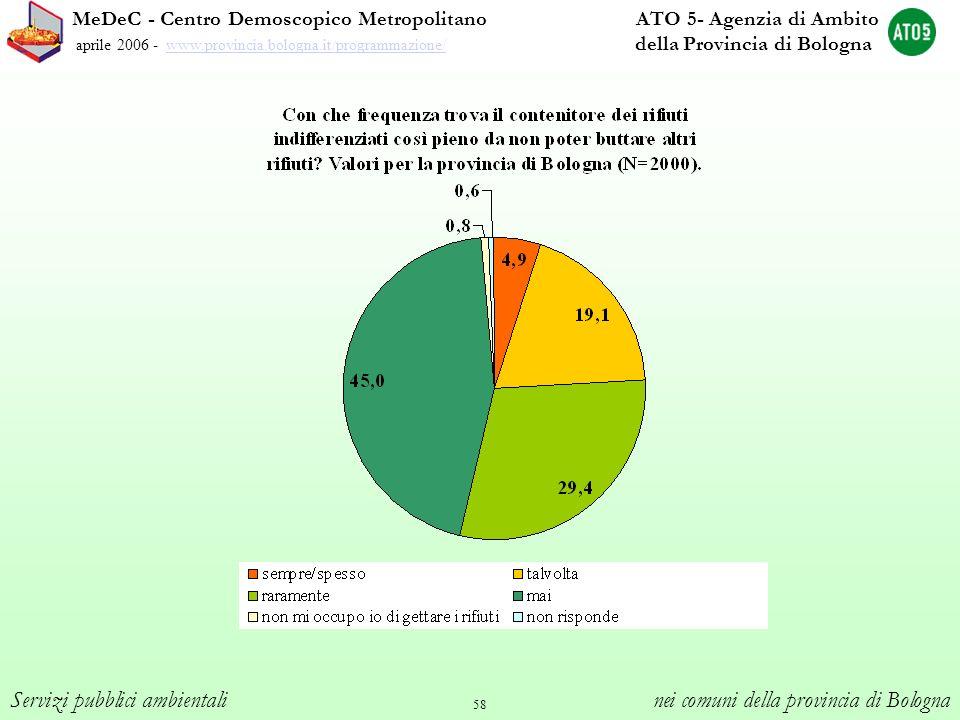 58 MeDeC - Centro Demoscopico Metropolitano ATO 5- Agenzia di Ambito aprile 2006 - www.provincia.bologna.it/programmazione/ della Provincia di Bologna