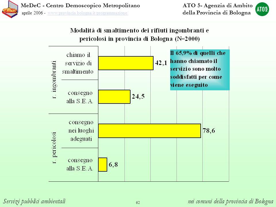 62 MeDeC - Centro Demoscopico Metropolitano ATO 5- Agenzia di Ambito aprile 2006 - www.provincia.bologna.it/programmazione/ della Provincia di Bologna