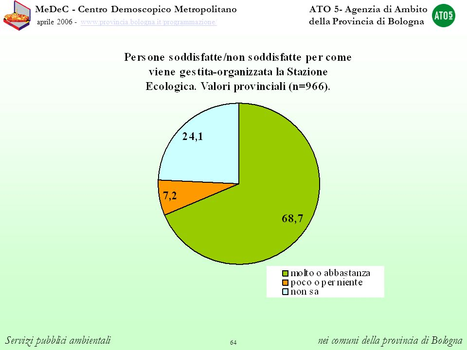 64 MeDeC - Centro Demoscopico Metropolitano ATO 5- Agenzia di Ambito aprile 2006 - www.provincia.bologna.it/programmazione/ della Provincia di Bologna