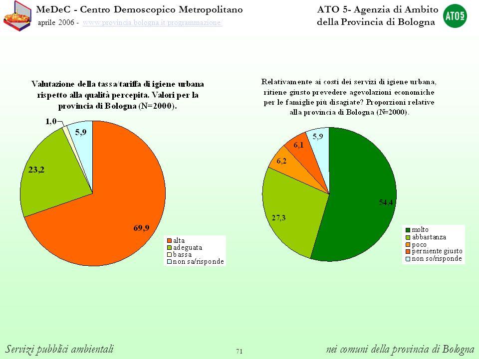 71 MeDeC - Centro Demoscopico Metropolitano ATO 5- Agenzia di Ambito aprile 2006 - www.provincia.bologna.it/programmazione/ della Provincia di Bologna