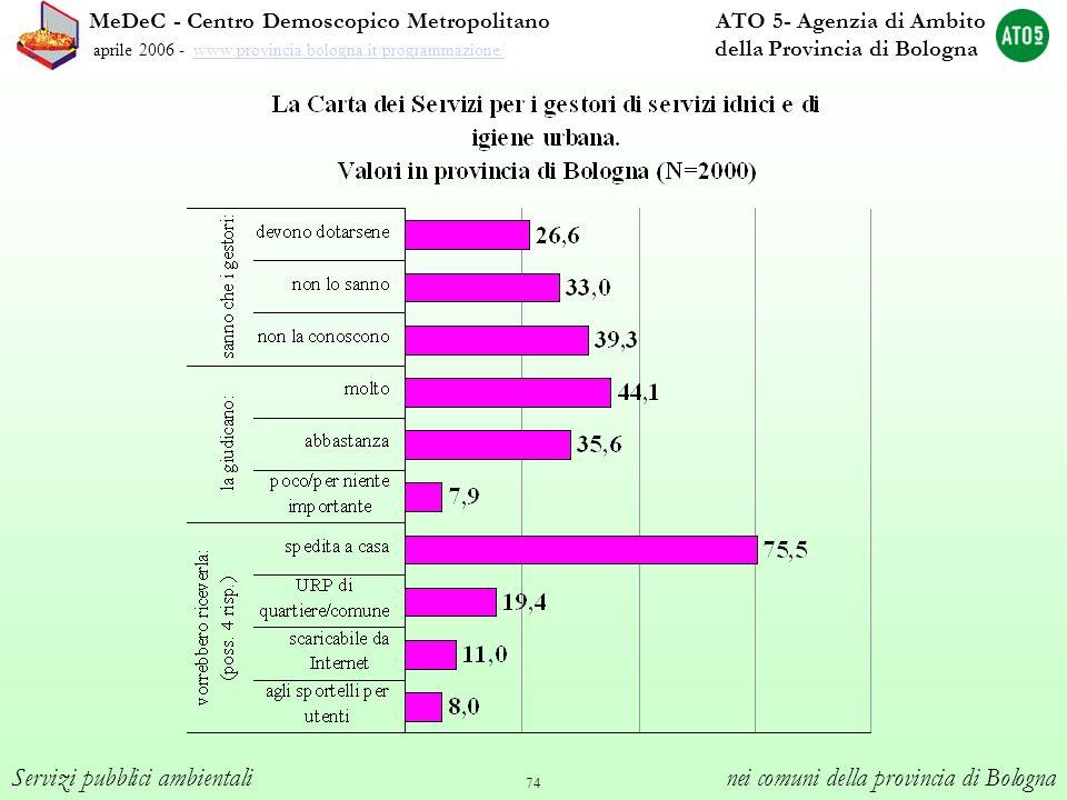 74 Servizi pubblici ambientali nei comuni della provincia di Bologna MeDeC - Centro Demoscopico Metropolitano ATO 5- Agenzia di Ambito aprile 2006 - w