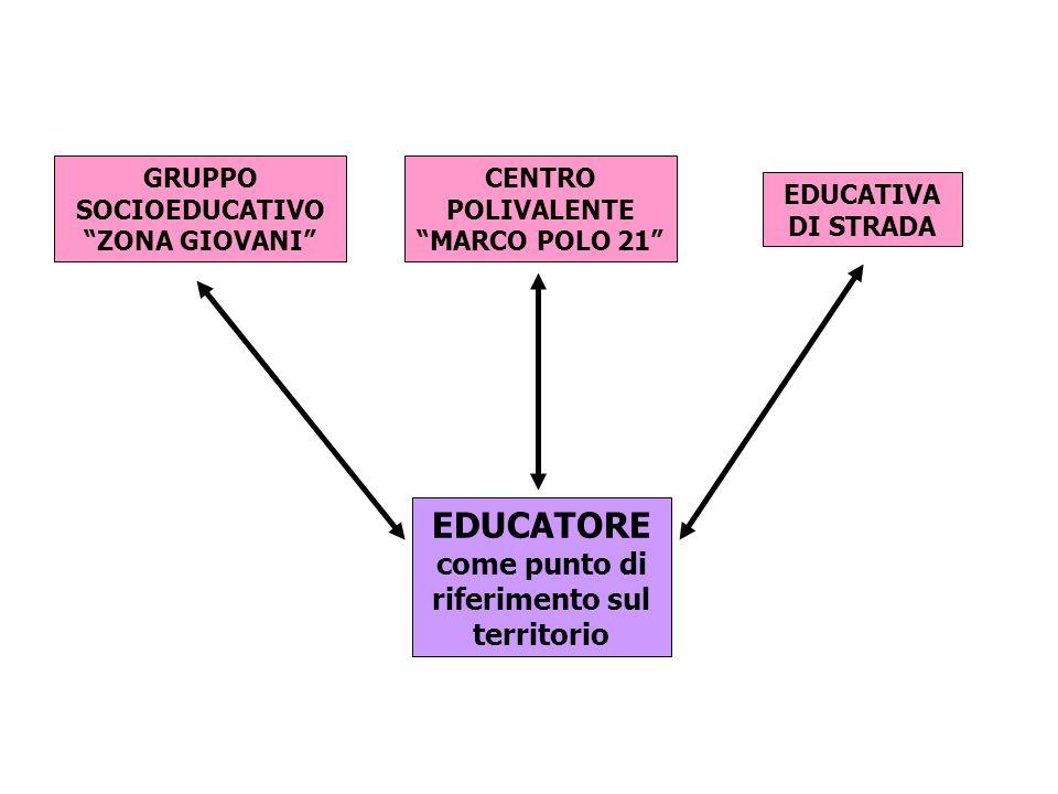 GRUPPO SOCIOEDUCATIVO ZONA GIOVANI CENTRO POLIVALENTE MARCO POLO 21 EDUCATIVA DI STRADA EDUCATORE come punto di riferimento sul territorio