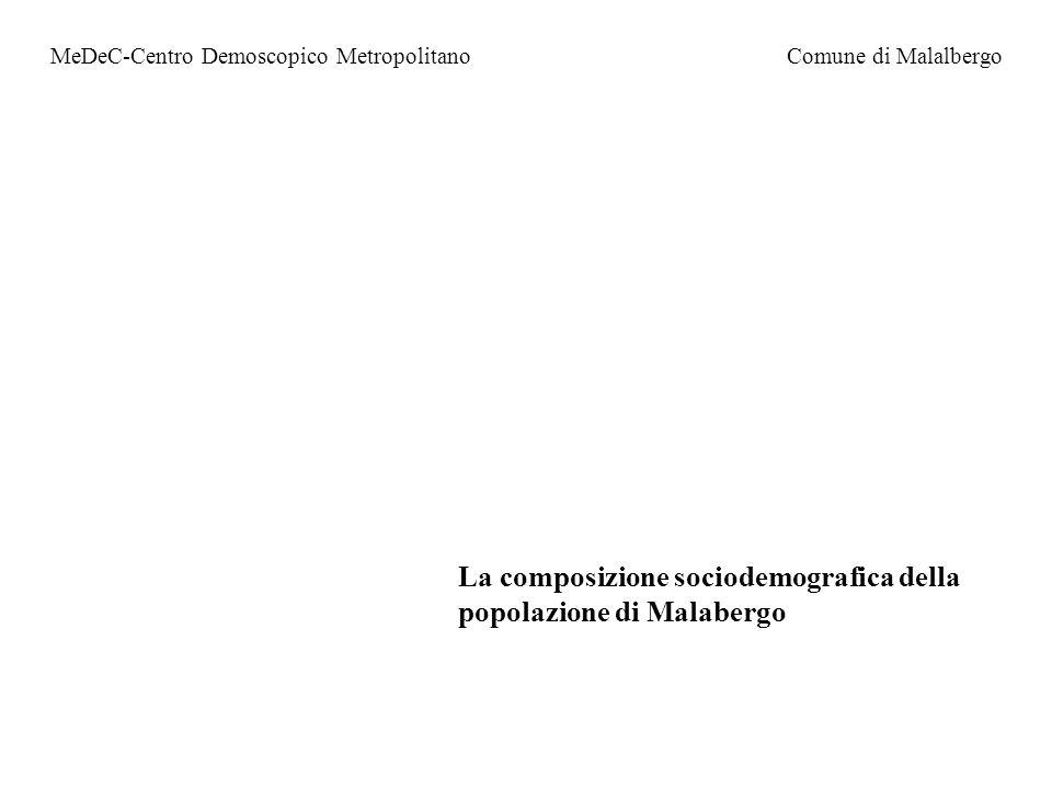 MeDeC-Centro Demoscopico MetropolitanoComune di Malalbergo La composizione sociodemografica della popolazione di Malabergo