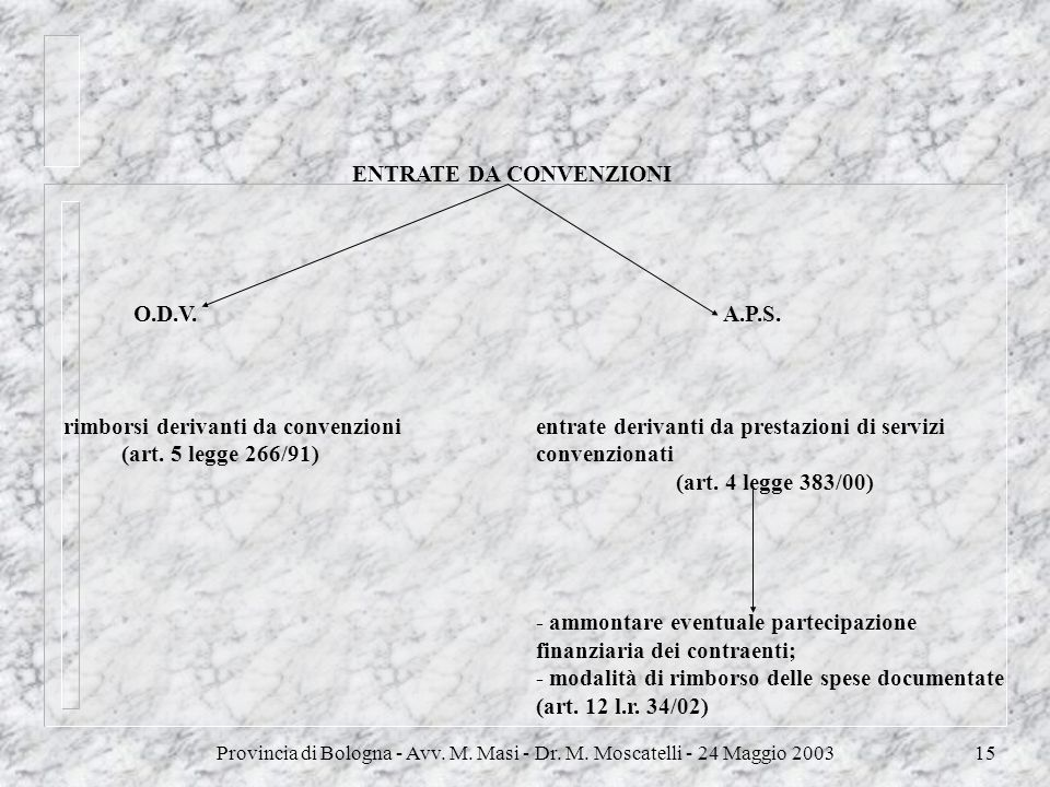 Provincia di Bologna - Avv. M. Masi - Dr. M. Moscatelli - 24 Maggio 200315 ENTRATE DA CONVENZIONI O.D.V. A.P.S. rimborsi derivanti da convenzioni entr