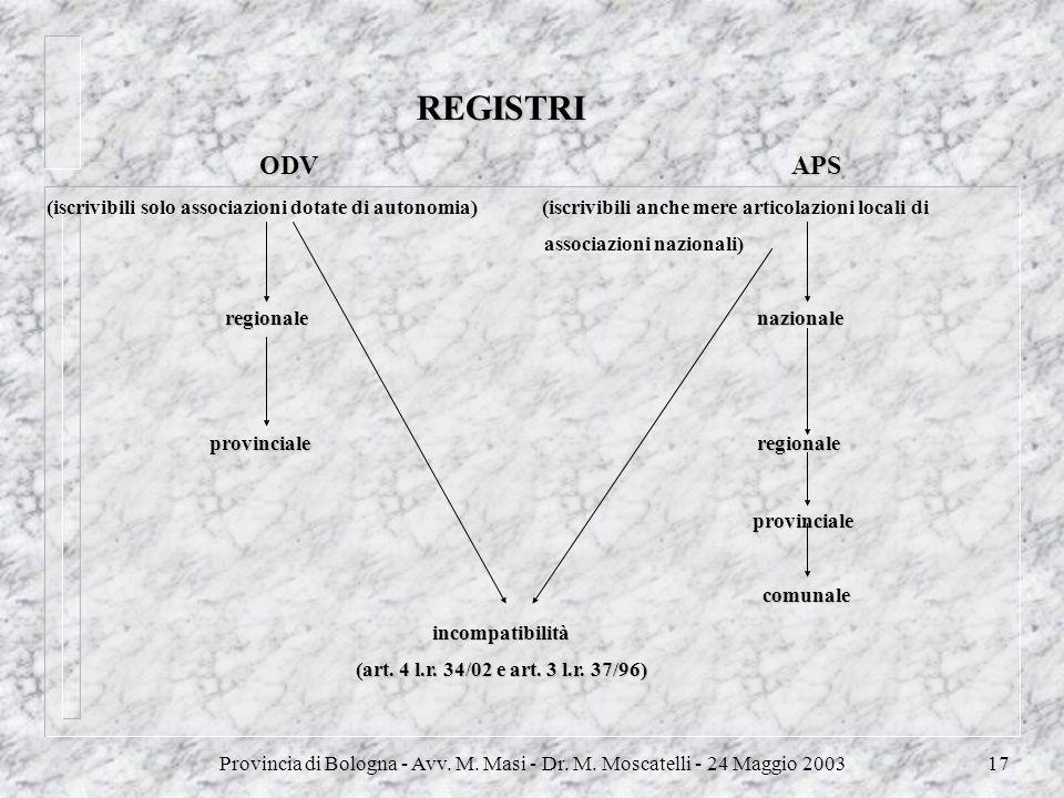 Provincia di Bologna - Avv. M. Masi - Dr. M. Moscatelli - 24 Maggio 200317 REGISTRI ODVAPS ODV APS (iscrivibili solo associazioni dotate di autonomia)