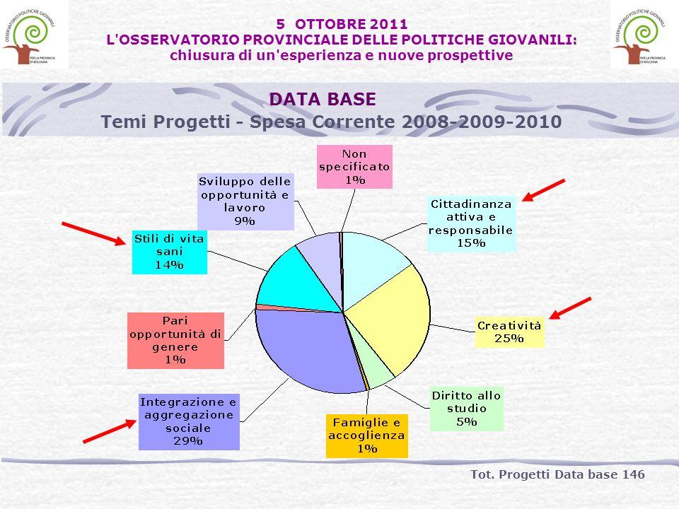 Temi Progetti - Spesa Corrente 2008-2009-2010 Tot. Progetti Data base 146 DATA BASE 5 OTTOBRE 2011 L'OSSERVATORIO PROVINCIALE DELLE POLITICHE GIOVANIL