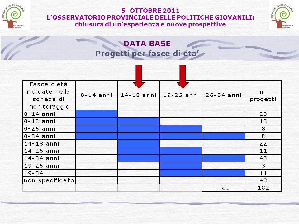 Progetti per fasce di eta DATA BASE 5 OTTOBRE 2011 L'OSSERVATORIO PROVINCIALE DELLE POLITICHE GIOVANILI: chiusura di un'esperienza e nuove prospettive