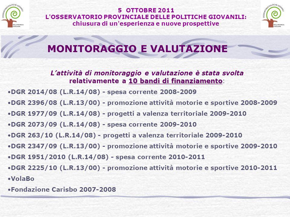 Lattività di monitoraggio e valutazione è stata svolta 10 bandi di finanziamento relativamente a 10 bandi di finanziamento: DGR 2014/08 (L.R.14/08) - spesa corrente 2008-2009 DGR 2396/08 (L.R.13/00) - promozione attività motorie e sportive 2008-2009 DGR 1977/09 (L.R.14/08) - progetti a valenza territoriale 2009-2010 DGR 2073/09 (L.R.14/08) - spesa corrente 2009-2010 DGR 263/10 (L.R.14/08) - progetti a valenza territoriale 2009-2010 DGR 2347/09 (L.R.13/00) - promozione attività motorie e sportive 2009-2010 DGR 1951/2010 (L.R.14/08) - spesa corrente 2010-2011 DGR 2225/10 (L.R.13/00) - promozione attività motorie e sportive 2010-2011 VolaBo Fondazione Carisbo 2007-2008 MONITORAGGIO E VALUTAZIONE 5 OTTOBRE 2011 L OSSERVATORIO PROVINCIALE DELLE POLITICHE GIOVANILI: chiusura di un esperienza e nuove prospettive
