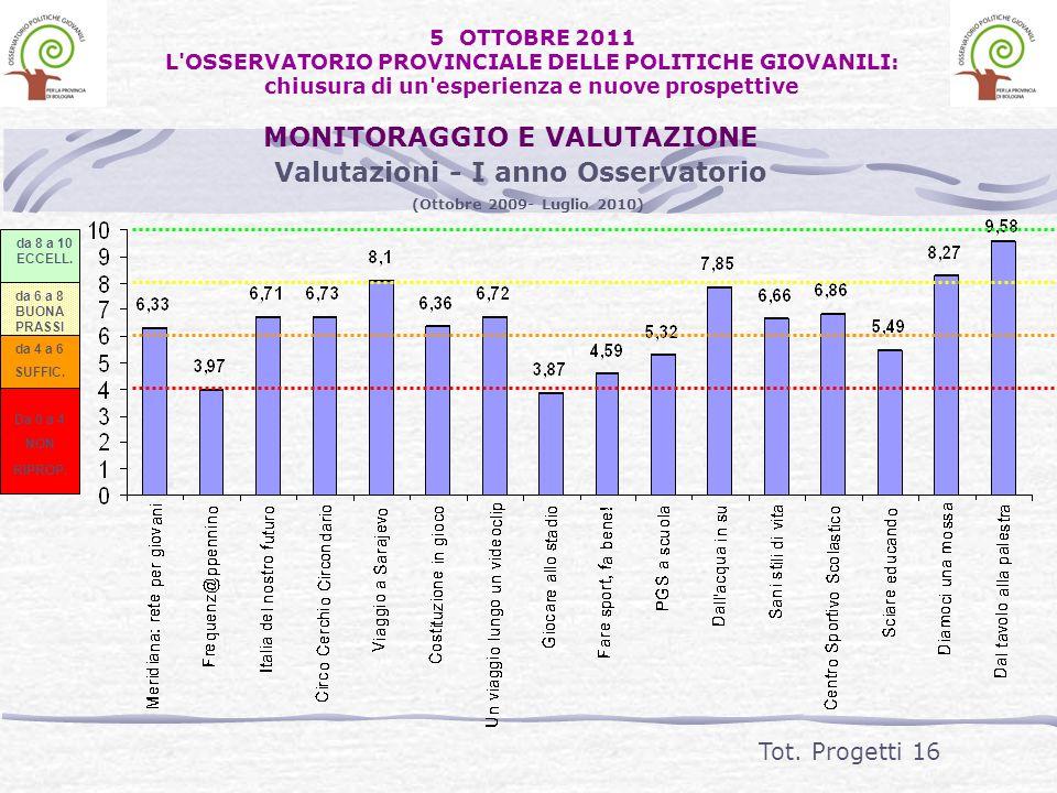 Valutazioni - I anno Osservatorio (Ottobre 2009- Luglio 2010) da 8 a 10 ECCELL. da 6 a 8 BUONA PRASSI da 4 a 6 SUFFIC. Da 0 a 4 NON RIPROP. Tot. Proge