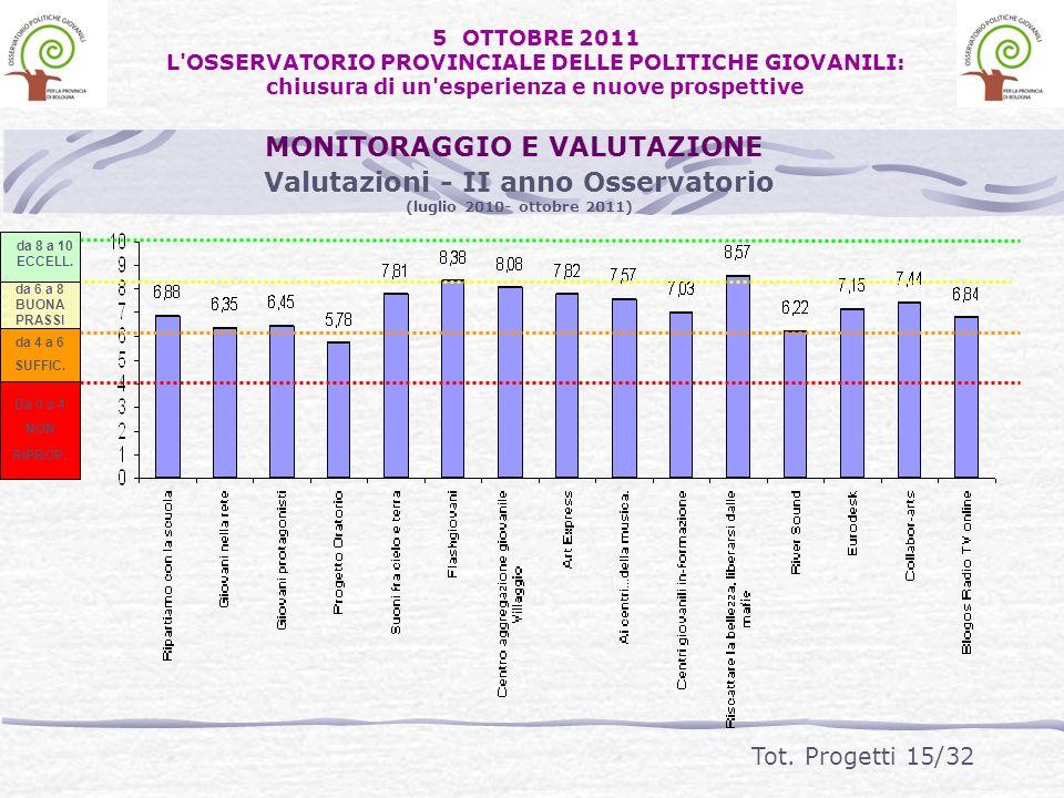 Valutazioni - II anno Osservatorio (luglio 2010- ottobre 2011) Da 0 a 4 NON RIPROP. da 4 a 6 SUFFIC. da 6 a 8 BUONA PRASSI da 8 a 10 ECCELL. Da 0 a 4