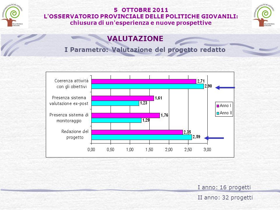 I Parametro: Valutazione del progetto redatto VALUTAZIONE I anno: 16 progetti II anno: 32 progetti 5 OTTOBRE 2011 L'OSSERVATORIO PROVINCIALE DELLE POL