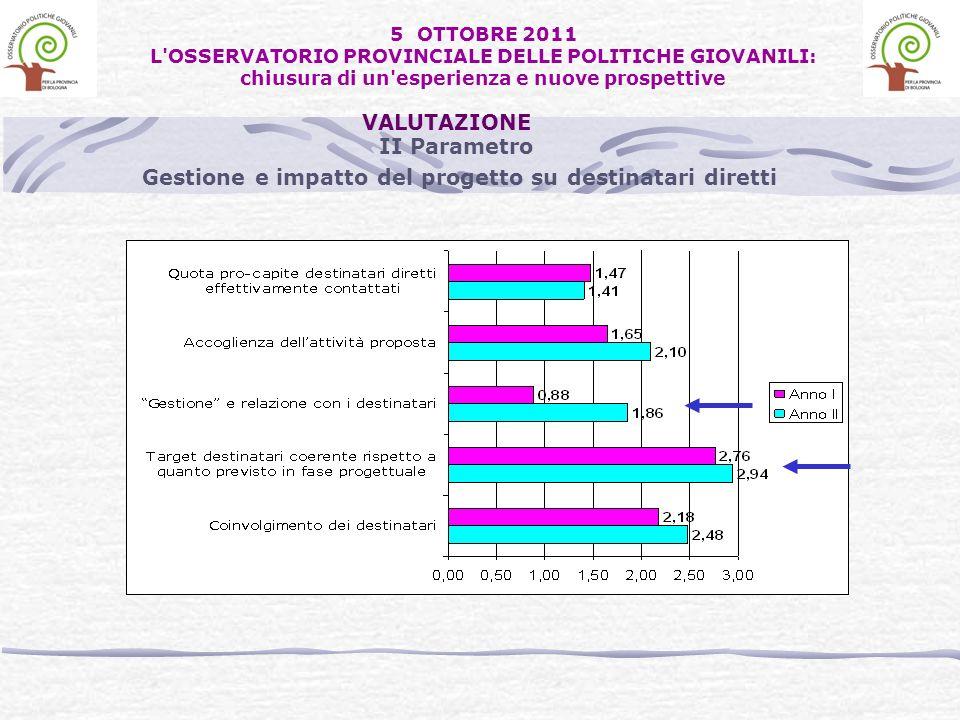 II Parametro Gestione e impatto del progetto su destinatari diretti VALUTAZIONE 5 OTTOBRE 2011 L OSSERVATORIO PROVINCIALE DELLE POLITICHE GIOVANILI: chiusura di un esperienza e nuove prospettive