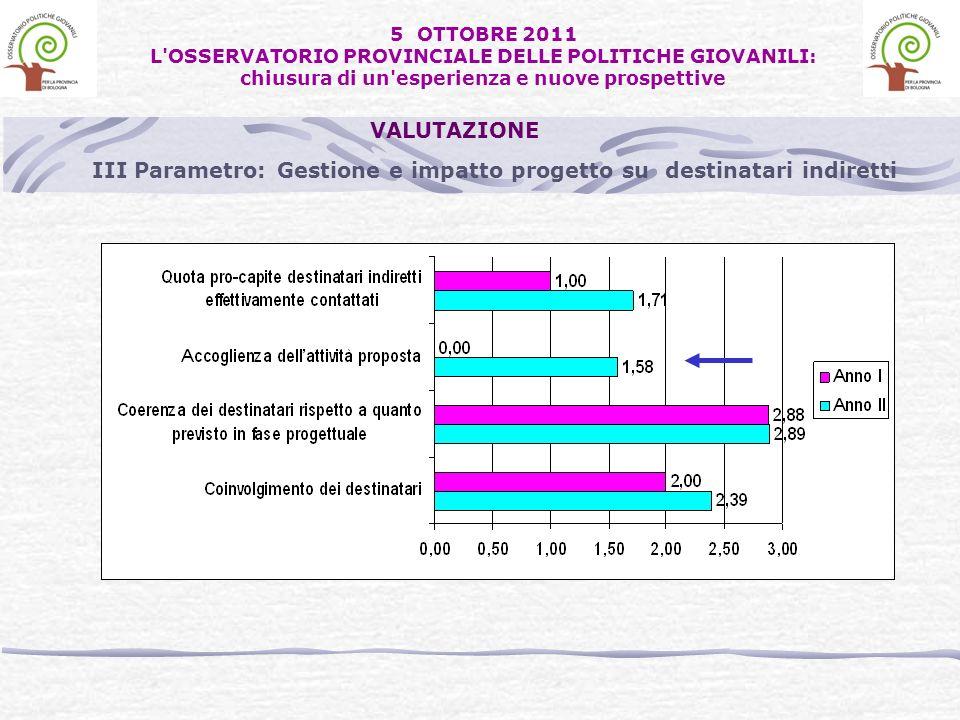 III Parametro: Gestione e impatto progetto su destinatari indiretti VALUTAZIONE 5 OTTOBRE 2011 L'OSSERVATORIO PROVINCIALE DELLE POLITICHE GIOVANILI: c