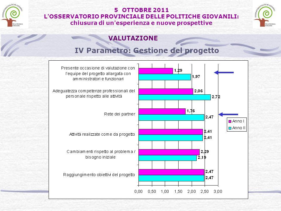 IV Parametro: Gestione del progetto VALUTAZIONE 5 OTTOBRE 2011 L OSSERVATORIO PROVINCIALE DELLE POLITICHE GIOVANILI: chiusura di un esperienza e nuove prospettive