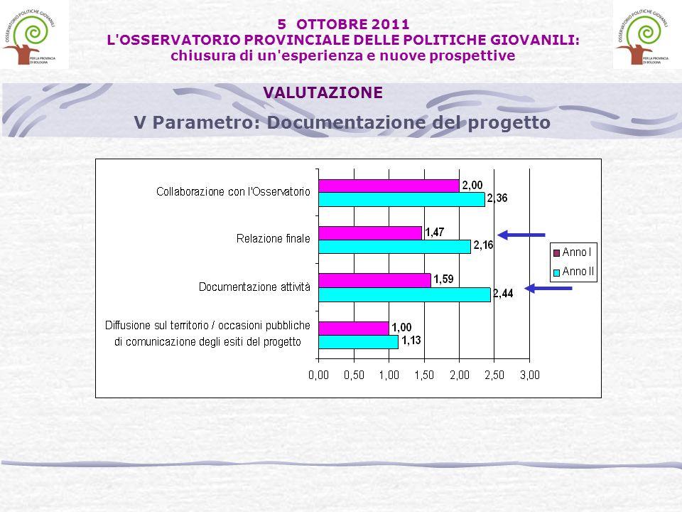 V Parametro: Documentazione del progetto VALUTAZIONE 5 OTTOBRE 2011 L OSSERVATORIO PROVINCIALE DELLE POLITICHE GIOVANILI: chiusura di un esperienza e nuove prospettive