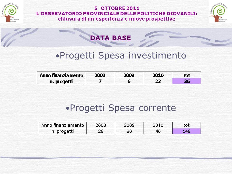 Progetti Spesa investimento Progetti Spesa corrente DATA BASE 5 OTTOBRE 2011 L OSSERVATORIO PROVINCIALE DELLE POLITICHE GIOVANILI: chiusura di un esperienza e nuove prospettive