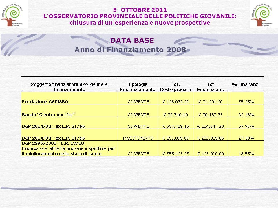 DATA BASE Anno di Finanziamento 2008 5 OTTOBRE 2011 L'OSSERVATORIO PROVINCIALE DELLE POLITICHE GIOVANILI: chiusura di un'esperienza e nuove prospettiv
