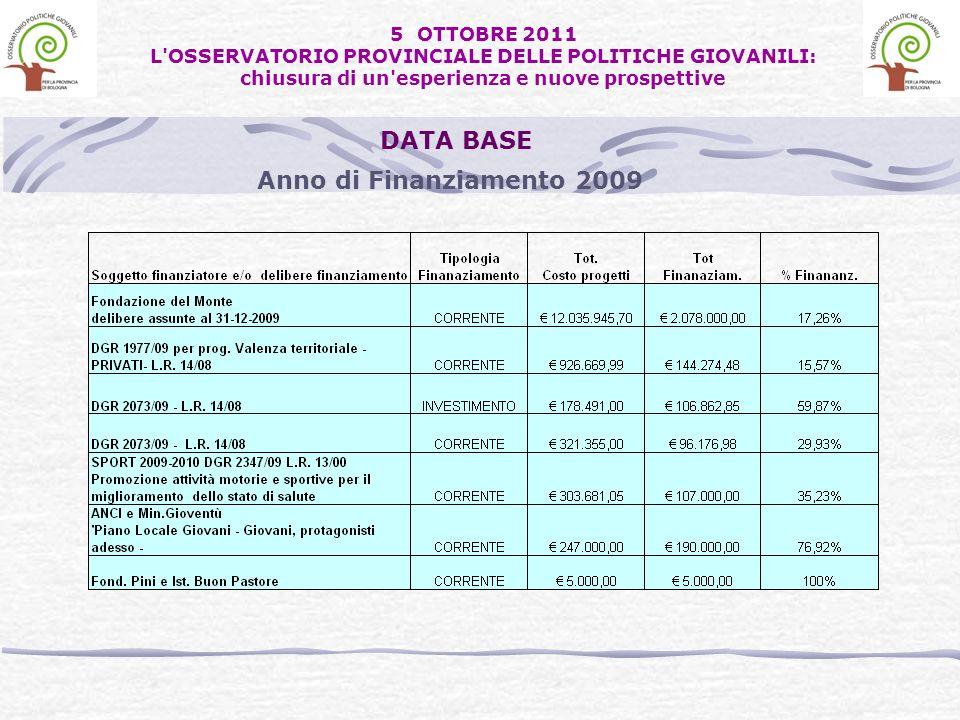 Anno di Finanziamento 2009 DATA BASE 5 OTTOBRE 2011 L OSSERVATORIO PROVINCIALE DELLE POLITICHE GIOVANILI: chiusura di un esperienza e nuove prospettive