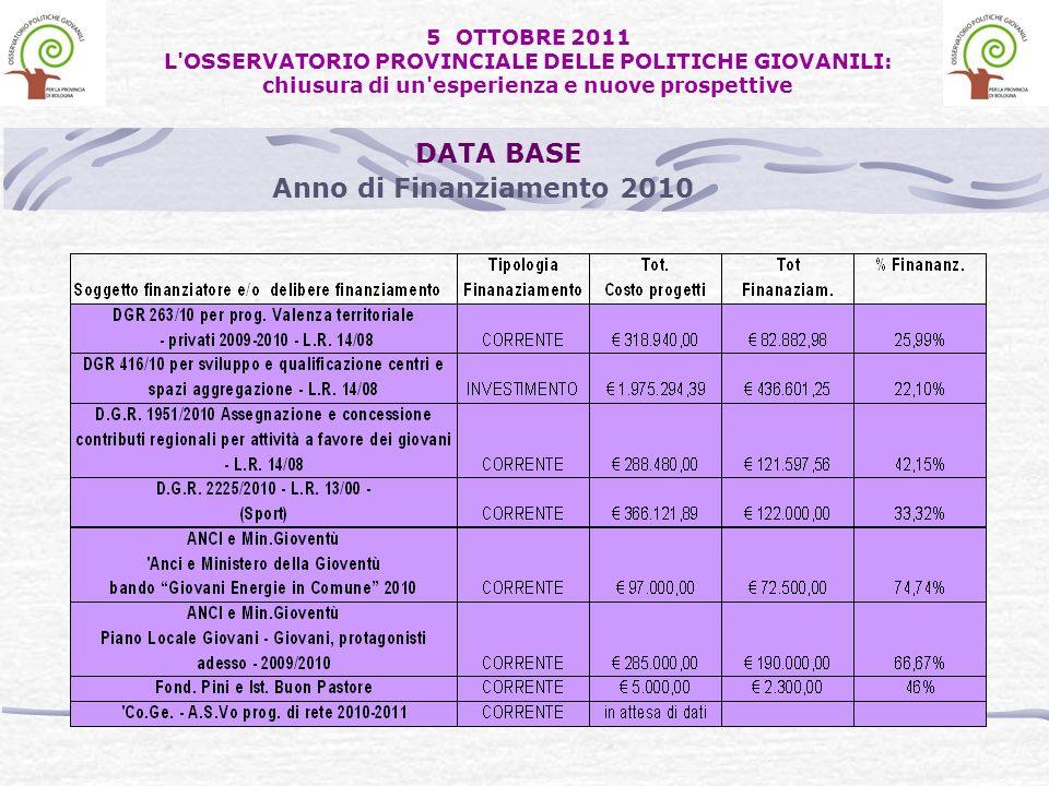 Anno di Finanziamento 2010 DATA BASE 5 OTTOBRE 2011 L'OSSERVATORIO PROVINCIALE DELLE POLITICHE GIOVANILI: chiusura di un'esperienza e nuove prospettiv