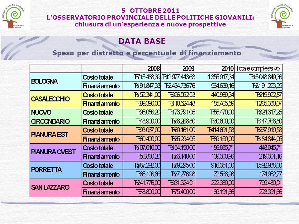 Spesa per distretto e percentuale di finanziamento DATA BASE 5 OTTOBRE 2011 L OSSERVATORIO PROVINCIALE DELLE POLITICHE GIOVANILI: chiusura di un esperienza e nuove prospettive