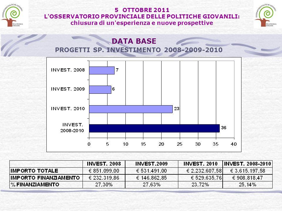 PROGETTI SP. INVESTIMENTO 2008-2009-2010 DATA BASE 5 OTTOBRE 2011 L'OSSERVATORIO PROVINCIALE DELLE POLITICHE GIOVANILI: chiusura di un'esperienza e nu