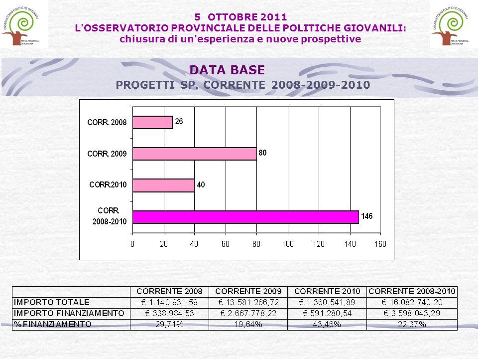PROGETTI SP. CORRENTE 2008-2009-2010 DATA BASE 5 OTTOBRE 2011 L'OSSERVATORIO PROVINCIALE DELLE POLITICHE GIOVANILI: chiusura di un'esperienza e nuove