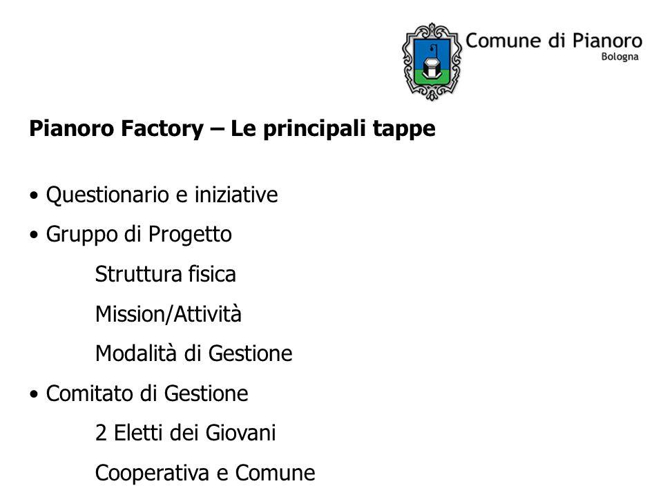 Pianoro Factory – Le principali tappe Questionario e iniziative Gruppo di Progetto Struttura fisica Mission/Attività Modalità di Gestione Comitato di