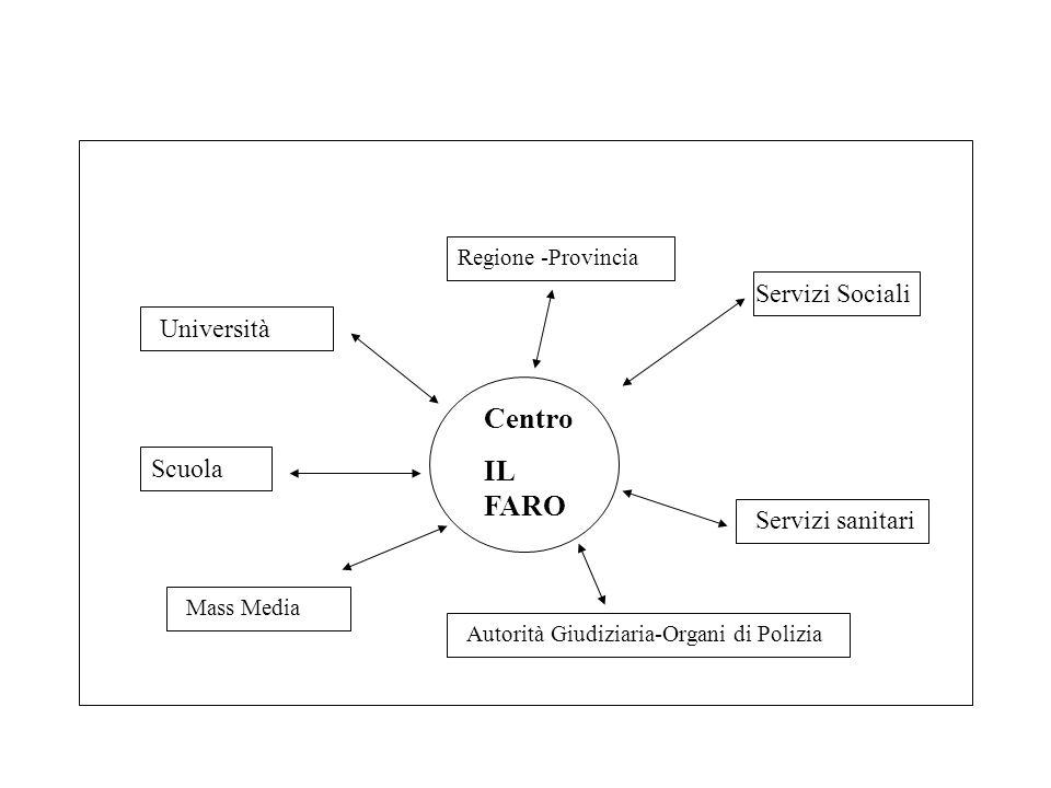 Centro IL FARO Servizi Sociali Servizi sanitari Regione -Provincia Università Scuola Mass Media Autorità Giudiziaria-Organi di Polizia