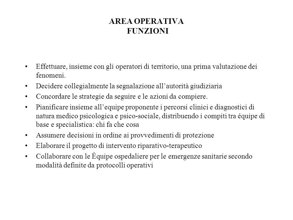 AREA OPERATIVA FUNZIONI Effettuare, insieme con gli operatori di territorio, una prima valutazione dei fenomeni.