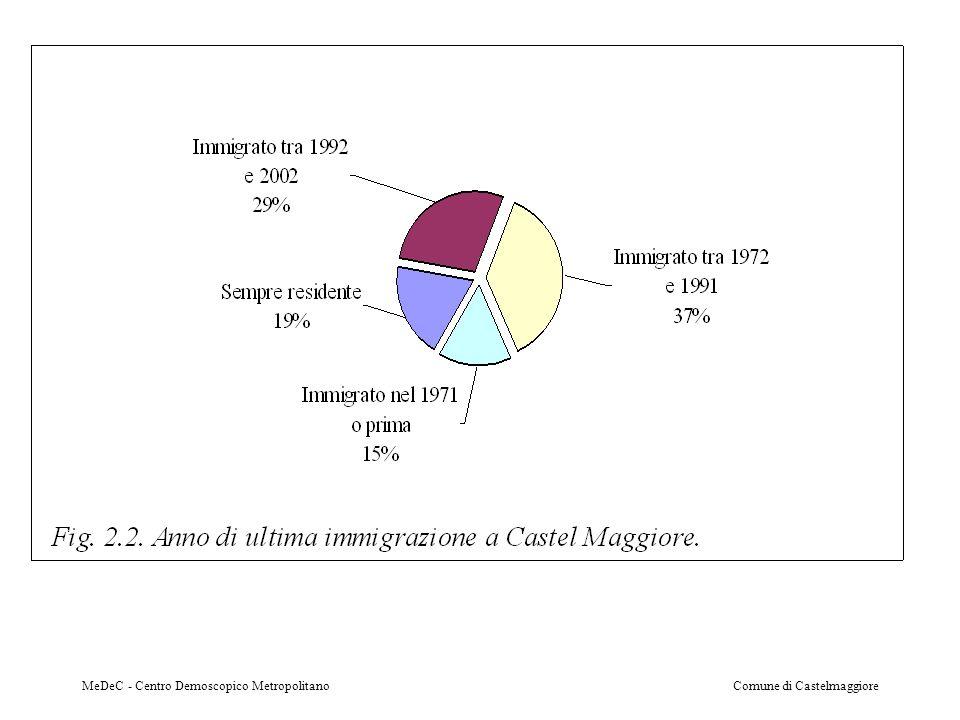 MeDeC - Centro Demoscopico MetropolitanoComune di Castelmaggiore
