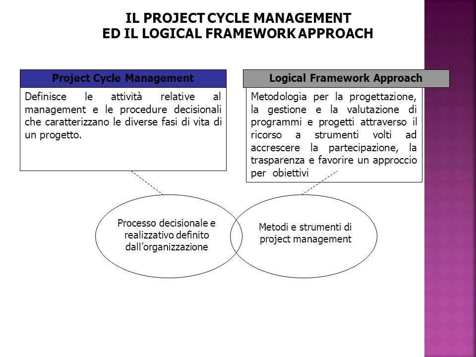 IL PROJECT CYCLE MANAGEMENT ED IL LOGICAL FRAMEWORK APPROACH Project Cycle ManagementLogical Framework Approach Definisce le attività relative al mana