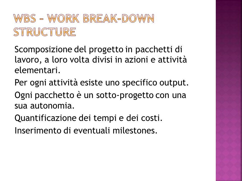 Scomposizione del progetto in pacchetti di lavoro, a loro volta divisi in azioni e attività elementari.