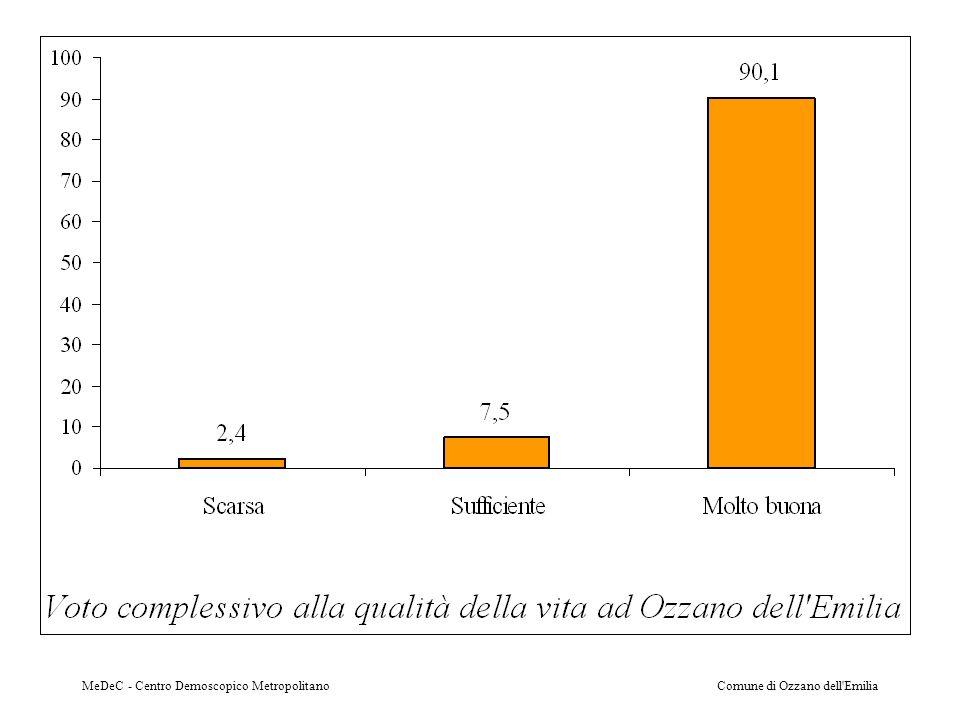 MeDeC - Centro Demoscopico MetropolitanoComune di Ozzano dell Emilia