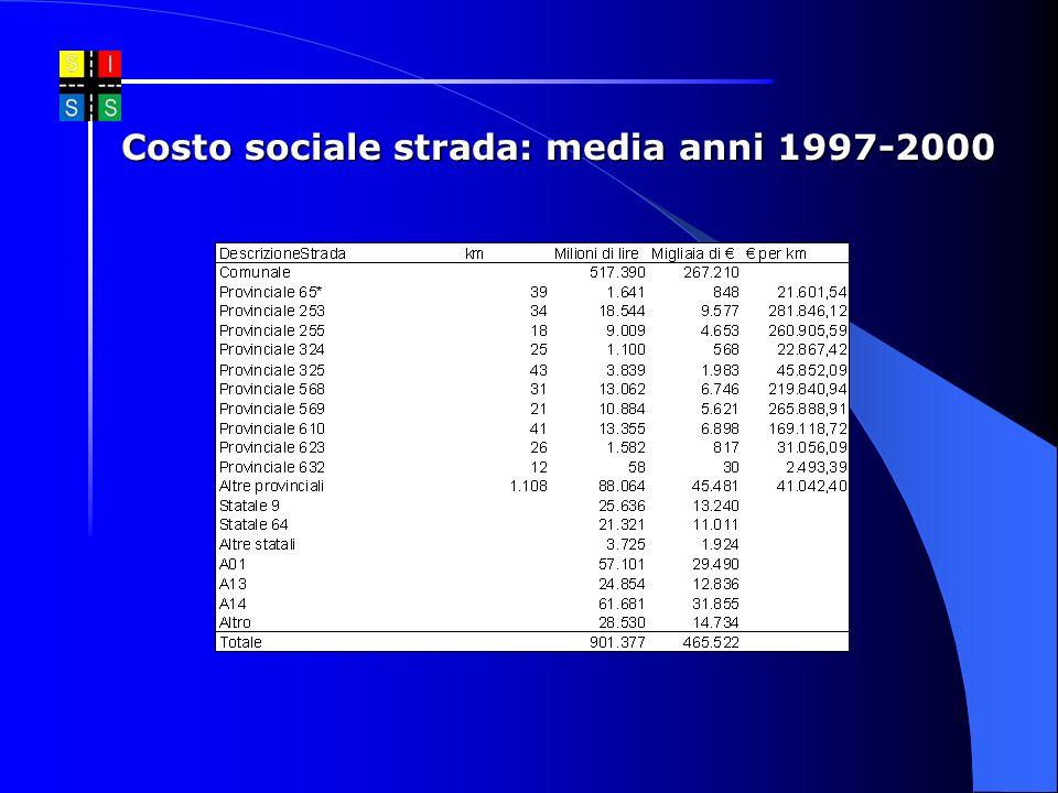 Costo sociale strada: media anni 1997-2000