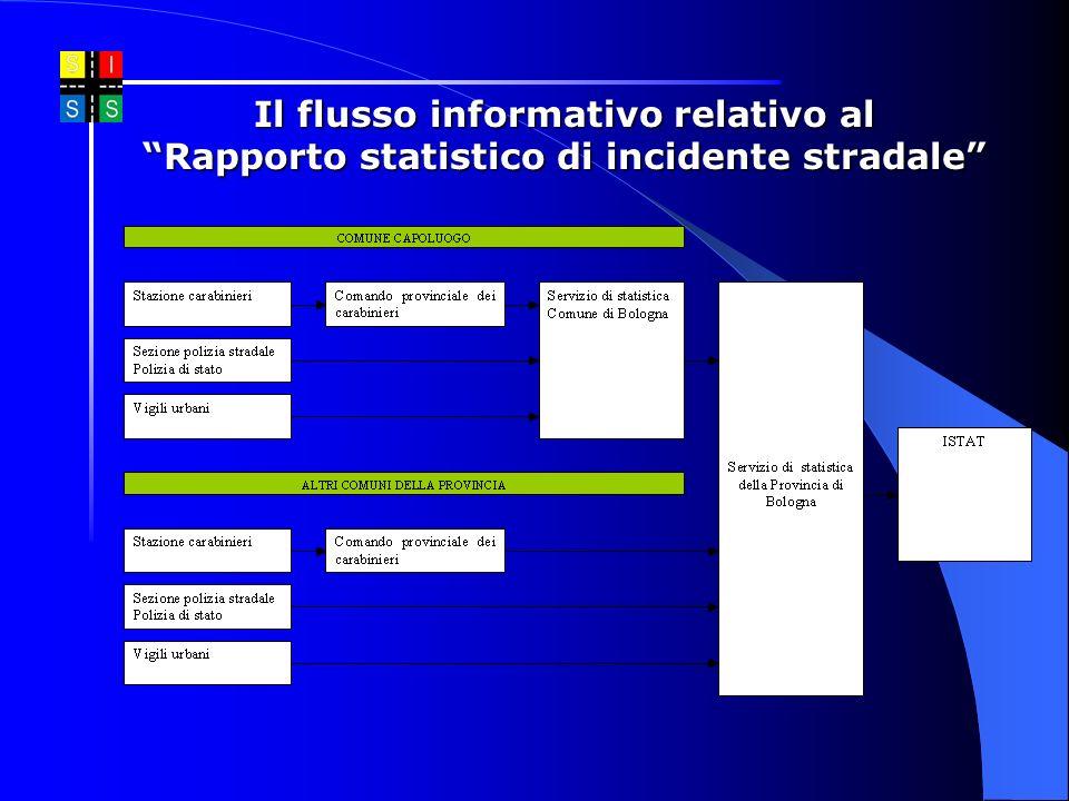 Il flusso informativo relativo al Rapporto statistico di incidente stradale