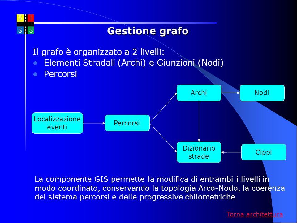 Gestione grafo Il grafo è organizzato a 2 livelli: Elementi Stradali (Archi) e Giunzioni (Nodi) Percorsi La componente GIS permette la modifica di ent