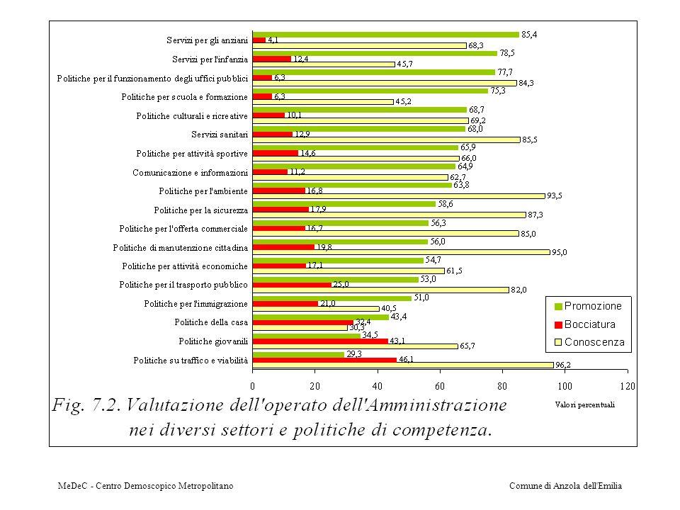 MeDeC - Centro Demoscopico MetropolitanoComune di Anzola dell Emilia
