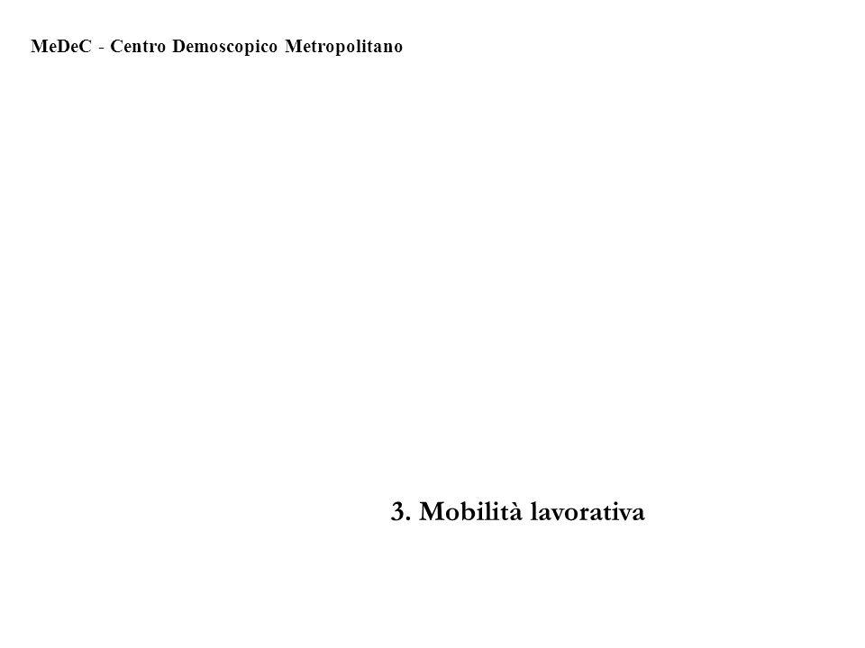 3. Mobilità lavorativa MeDeC - Centro Demoscopico Metropolitano
