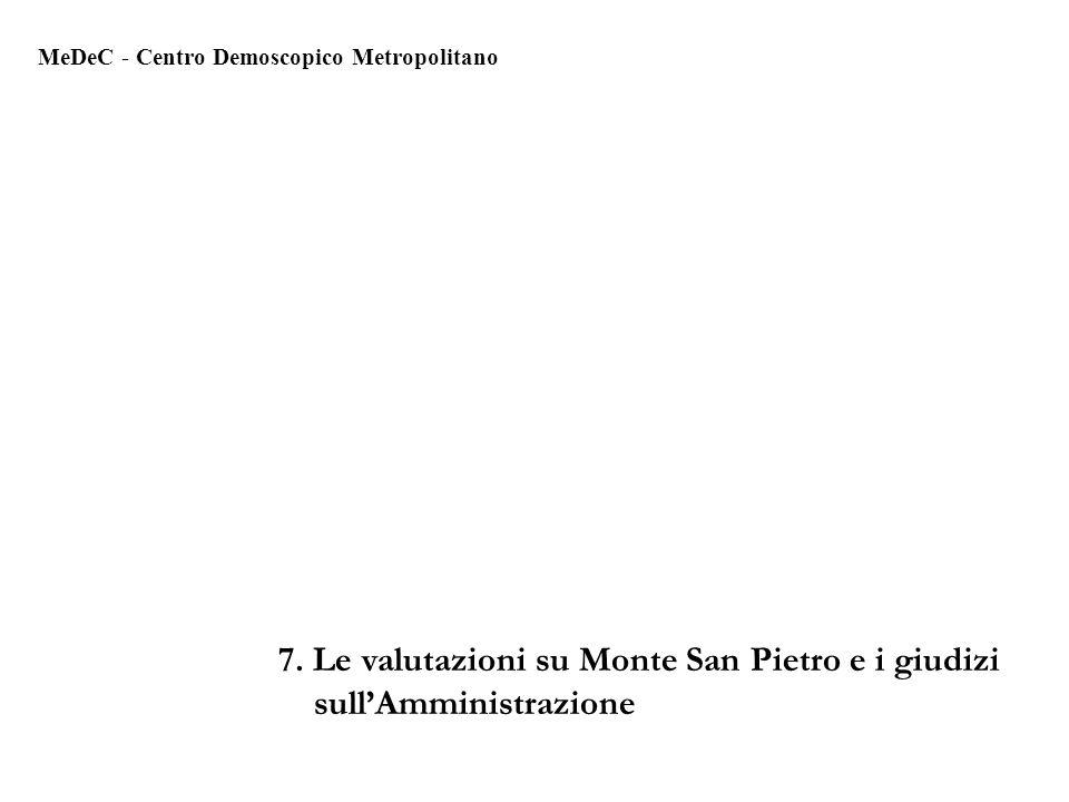 7. Le valutazioni su Monte San Pietro e i giudizi sullAmministrazione MeDeC - Centro Demoscopico Metropolitano