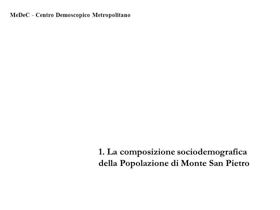 1. La composizione sociodemografica della Popolazione di Monte San Pietro MeDeC - Centro Demoscopico Metropolitano